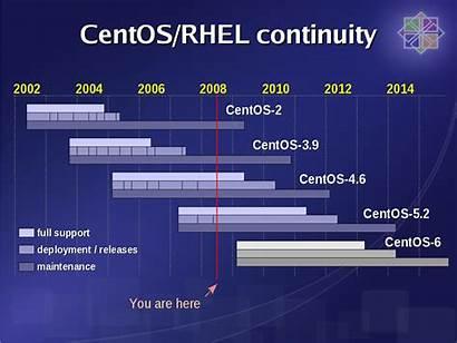 Centos Rhel Linux Server Cd Enterprise Hat