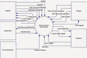 Definisi Diagram Konteks