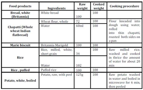test cuisine ibima publishing glycemic response to common serving size of selected carbohydrate rich foods