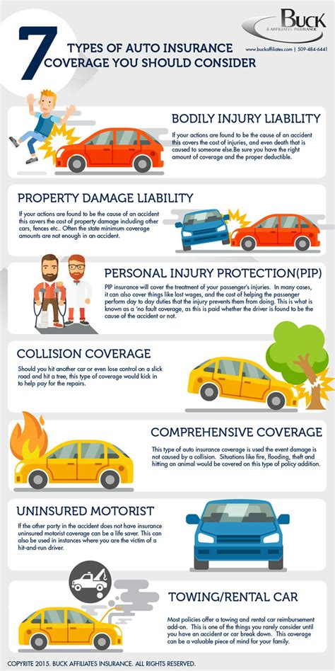 types  car insurance    infographic