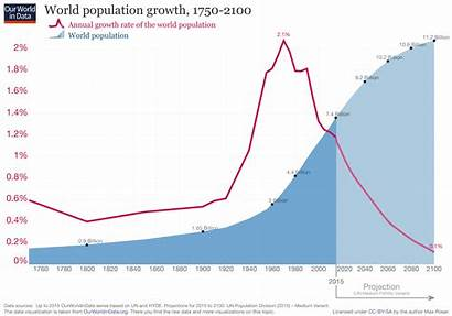Population Growth Data