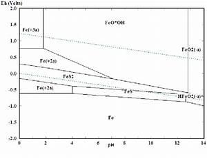 Pourbaix Diagram For Iron And Sulphur At 10