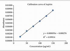 Simultaneous Determination of Prasugrel and Aspirin by