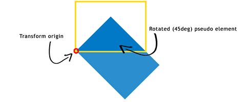 Rotate Background Image Css Css3 How Do Css Triangles Work Stack Overflow