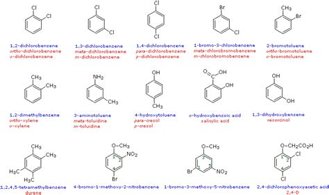 organic chemistry 26499 please tell me about the rules