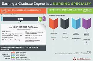 2018 Nursing Specialties Graduate Programs & Schools