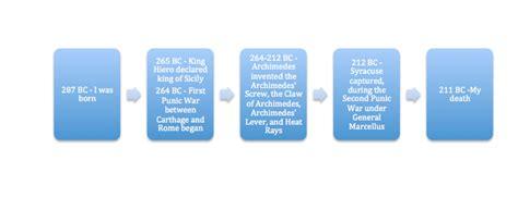 Timeline - Archimedes of Syracuse