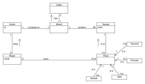 domain model secure computing wiki