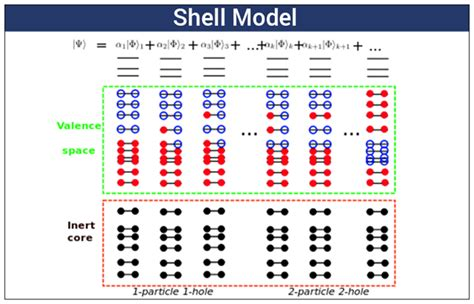 shell model definition magic number shell model