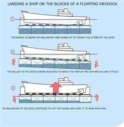 Boat Landing Meaning by Understanding Ship Stability During Dock