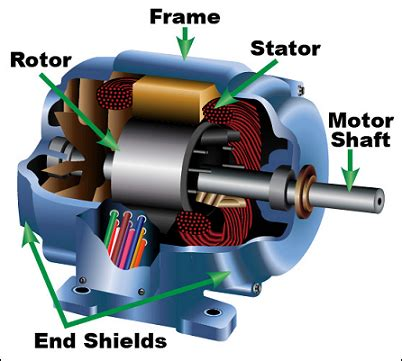 Function Of Electric Motor by Components Of Induction Motor Eee Community