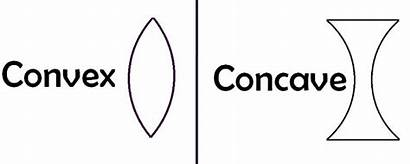 Concave Convex Lens Between Difference Example Diagram