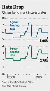 China Central Bank Cuts Interest Rates - WSJ