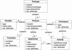 Implementation Of Workflow Engine Technology To Deliver