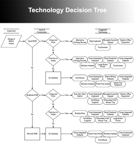 decision tree templates  word excel powerpoint