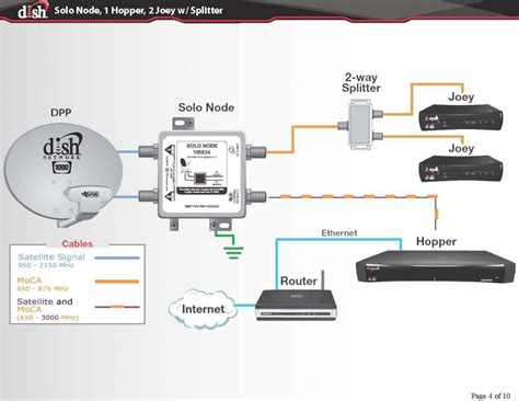 Hybrid Dish Network Wiring Diagram by Converting A Winegard Trav Ler Antenna From Directv To