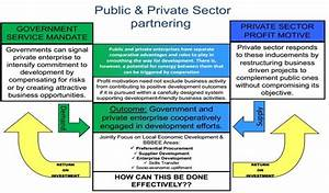 Partnership Between Private And Public Sector In