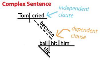 sentence structure learn    types  sentences