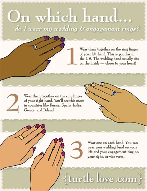 after your wedding the question arises on which hand do