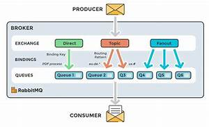 All You Need To Know About Asynchronous Messaging And