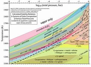 Condensation Sequence During The Cooling Of The Solar
