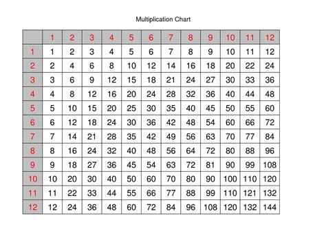 multiplication times table chart   templates