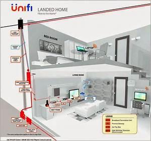 Tm Unifi Wireless Repair  U0026 Upgrade Service