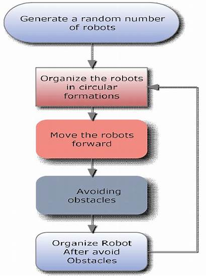 Methodology Approach Robots Random Generate Steps Five