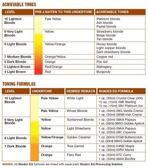 redken shades eq color formulas shades eq color mix chart cool hair