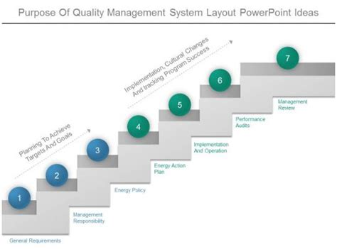 purpose  quality management system layout powerpoint