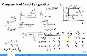 Intro Carnot Refrigeration Cycle