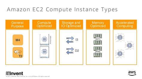 ec2 gpu introducing ec2 p3 instance featuring the most