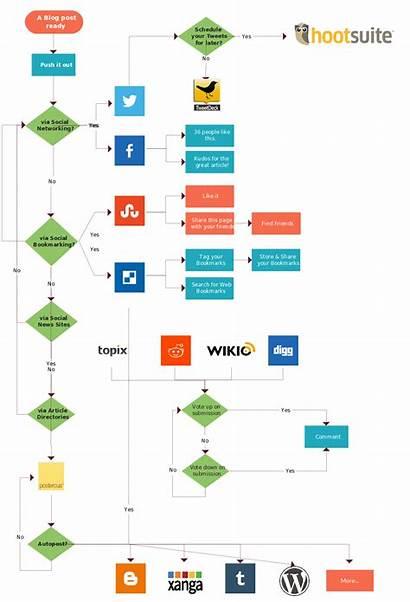 Flowchart Diagram Flow Process Social Template Chart