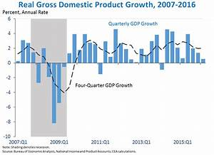 Advance Estimate of Gross Domestic Product for the First ...