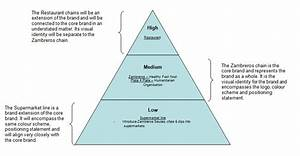 File Brand Hierarchy Diagram Jpg