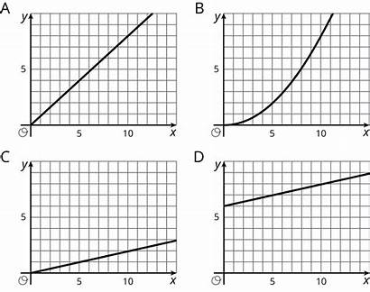 Graphs Graph Proportional Line Relationship Grade Practice