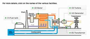 Outline Of Thermal Power Generation  Kepco