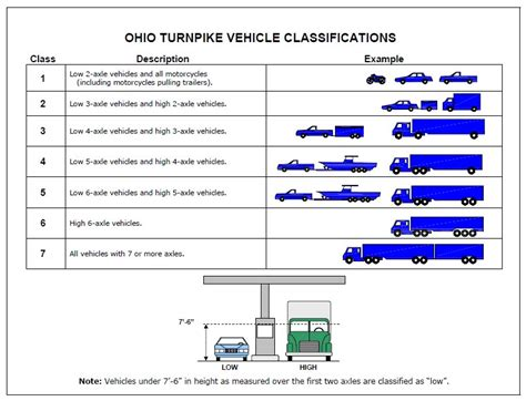 Truck Class Types Pictures To Pin On Pinterest