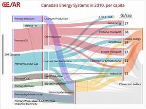 Canada  U2013 Sankey Diagrams