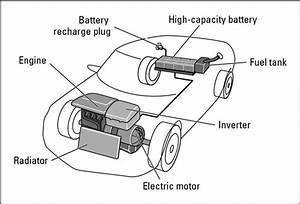 What Are Hybrid Vehicles