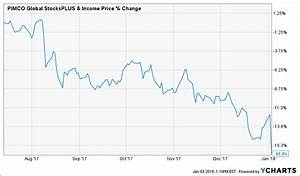 PIMCO Global StocksPLUS & Income Fund(NYSE:PGP): Dividend ...