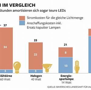 Led Verbrauch Berechnen : leuchtmittel warum leds noch besser als energiesparlampen sind welt ~ Themetempest.com Abrechnung