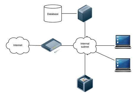 Network Diagram Project Security