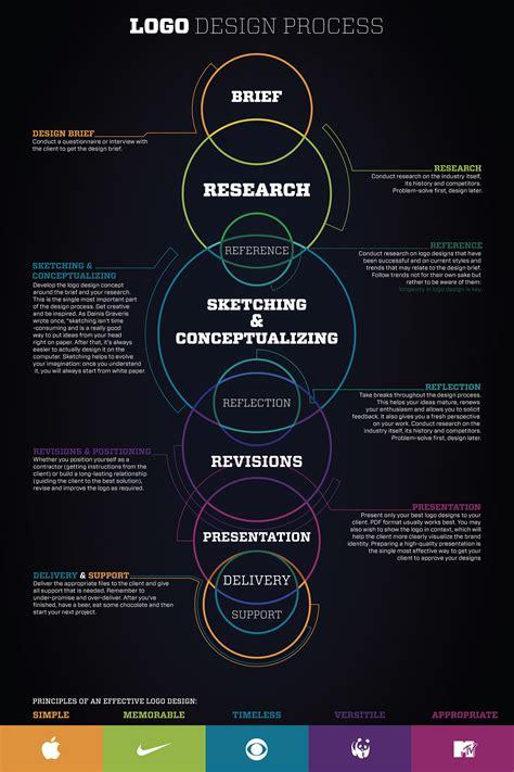 logo design process infographic  behance
