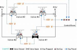What Is A Valve Interlock