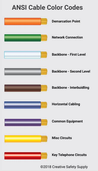 color standards ansi 606 b cable labeling standards creative safety