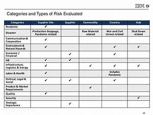what every procurement professional should know about With vendor risk assessment template