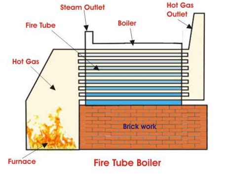Operation And Types Of Fire Tube Boiler