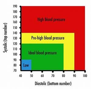 Blood Pressure Pulse Readings Chart Understanding Blood Pressure Readings