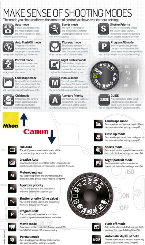 photography cheat sheets part